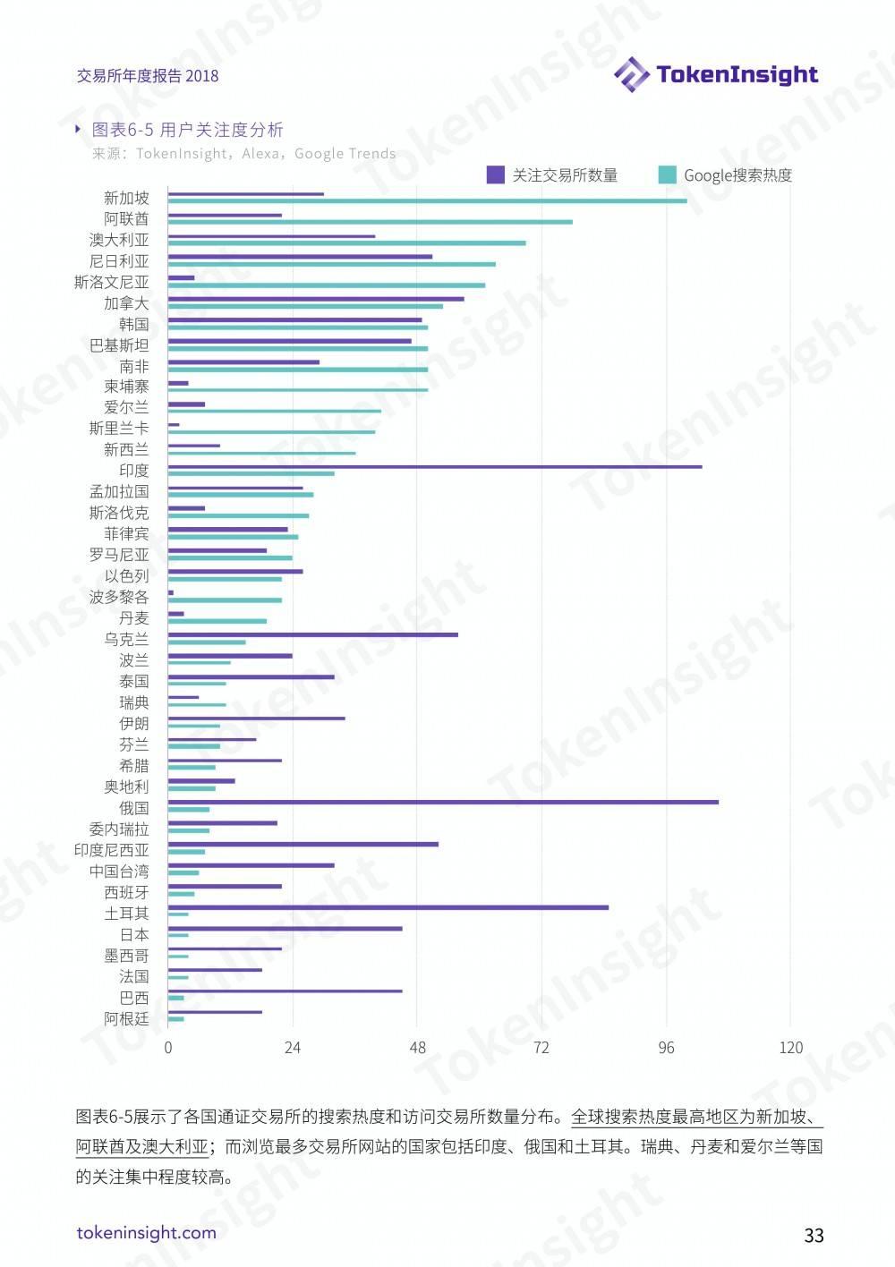 TokenInsight:交易所行业2018年度报告