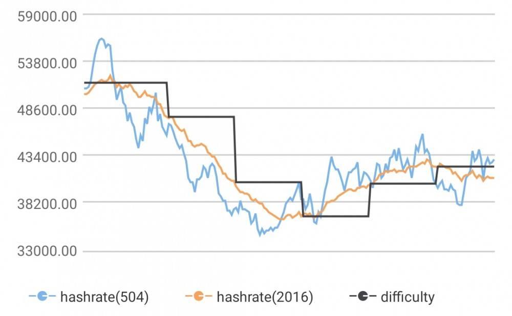 比特币1月28日难度调整,算力下降1.18%