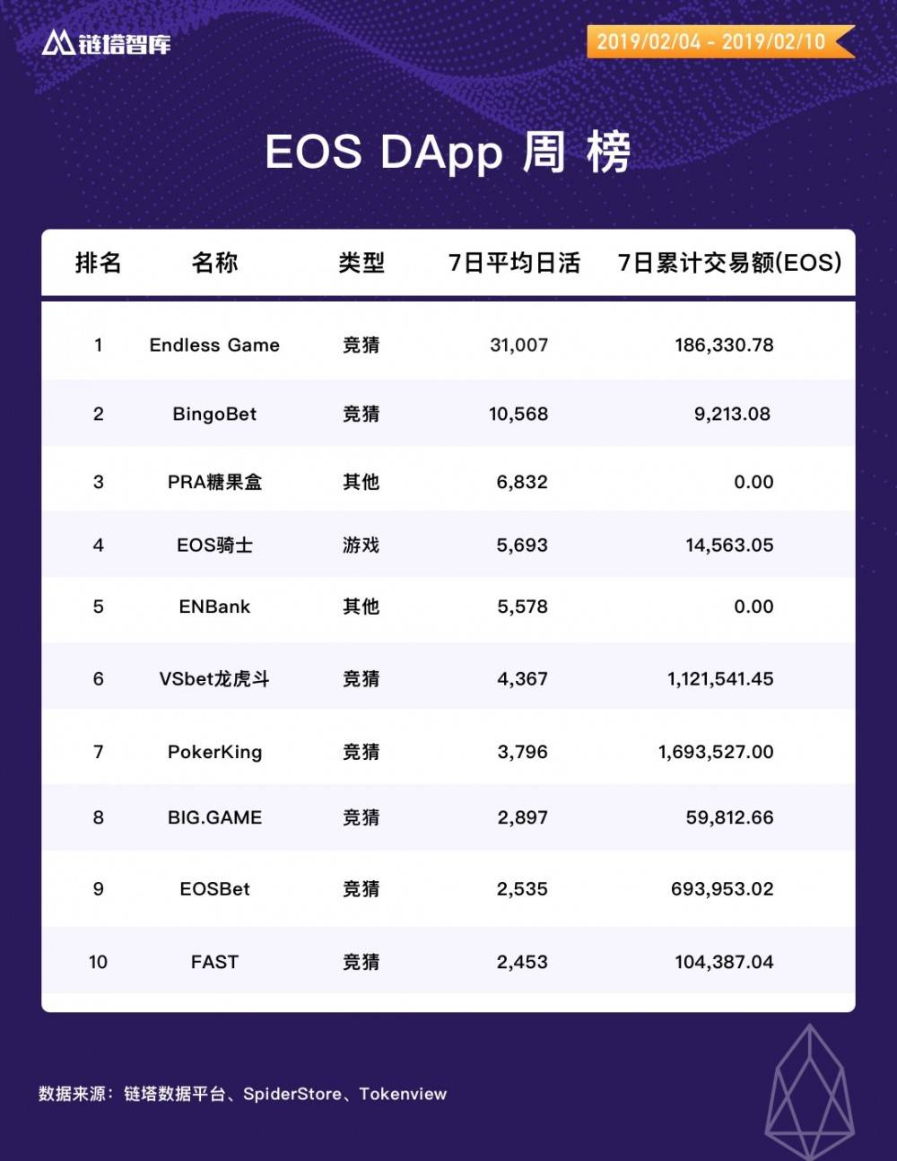 链塔DApp周榜:EOS、波场DApp交易额大幅下降   链塔智库
