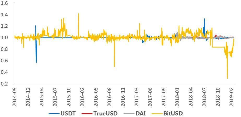 这一波稳定币为什么火?背后的原因比结果重要