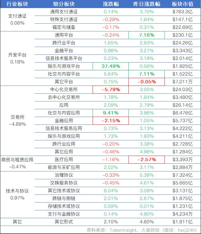 火星行情0308:平台币超涨反弹,平均回调超5%;BTC震荡蓄势继续,后市大概率突破企稳3900