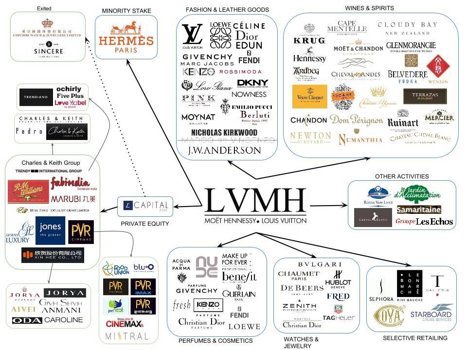 火星一线 | 全球第一大奢侈品巨头LVMH正与Consensys合作开发区块链防伪溯源平台