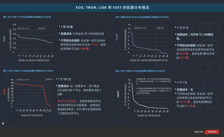 DPoS 网络现状分析报告全文(图文版)