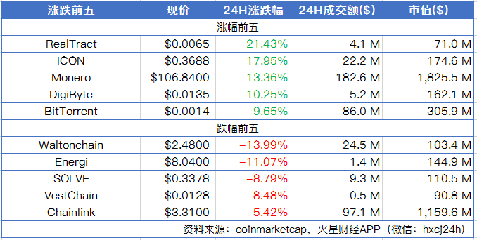 火星晨报0708:比特币震荡上行,ETH涨超6%,领涨主流币;以太坊2.0客户端首个版本暂定于7月15日发布
