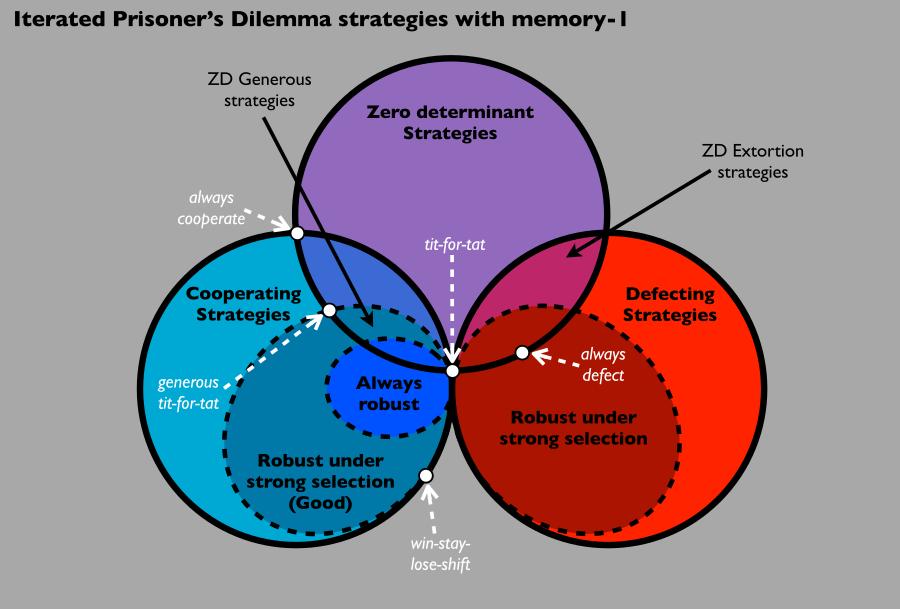 Bitker研究院: 在去中心化网络治理——节点合作动机的心理学分析 | 号精选