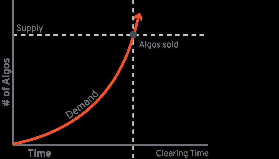 生态通证爆款ALGO的定价权之争:荷兰式拍卖VS二级市场 | 号精选