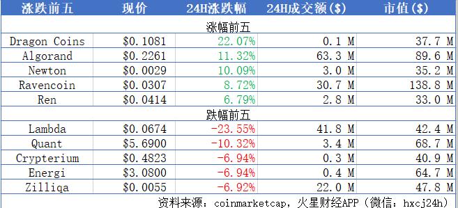 BTC跌至8000美元附近,主流币平台币双双下跌;朝鲜允许公民拥有加密货币 | 晨报