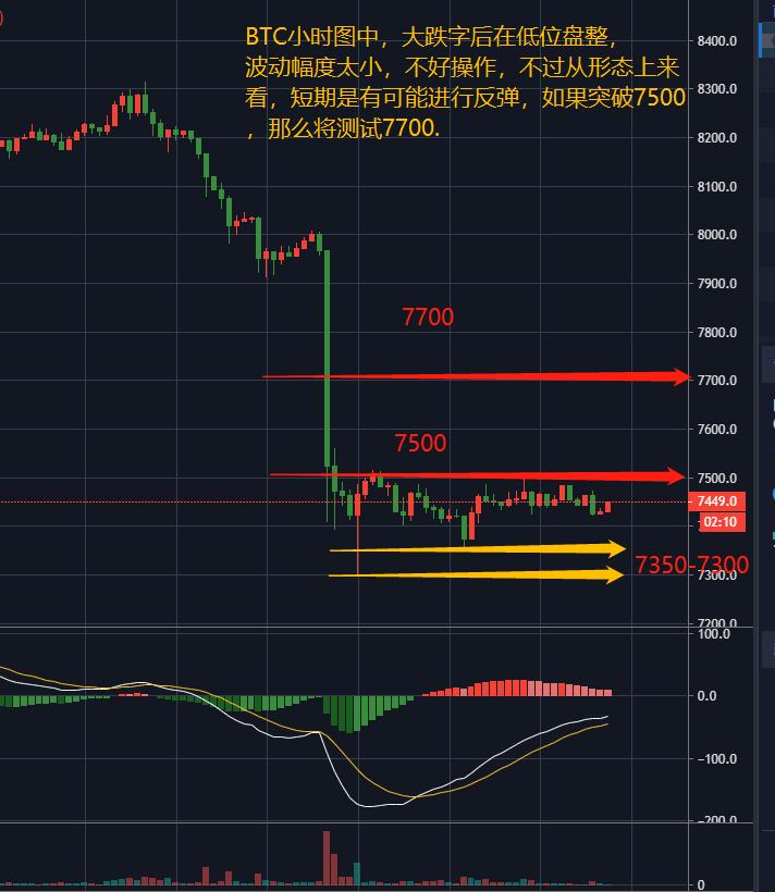 行情分析:BTC窄幅震荡,向上压力重重