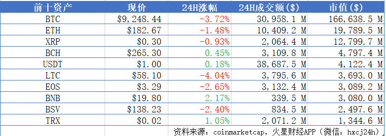 BTC跌至9200美元附近,主流币普跌;嘉楠耘智已向美国SEC提交IPO招股说明书   晨报