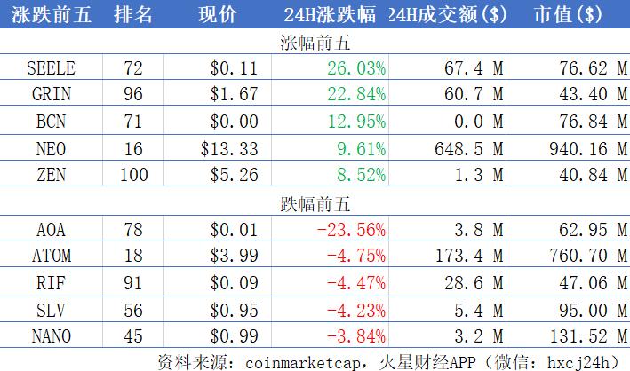 BTC缩量整理企稳,国产公链币种集体反弹;深圳开出全国首张区块链交通类财政票据   晨报1114