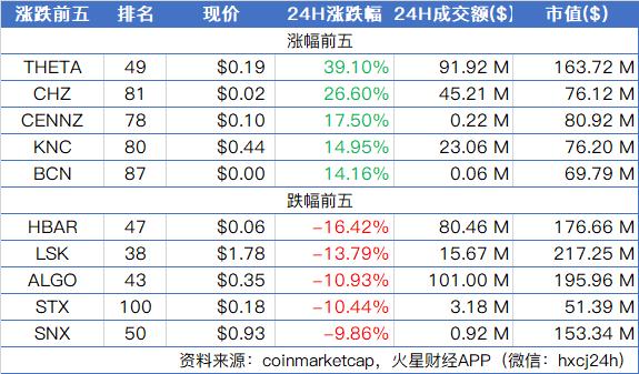比特币13日晚间多头缩减明显,山寨币仍显异动;ETH期货交易量创去年6月以来新高