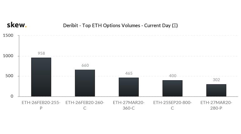 skew_deribit__top_eth_options_volumes__current_day_-1
