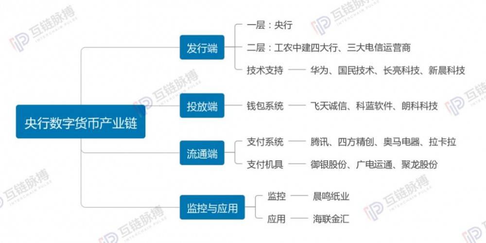 央行数字货币产业链全梳理:20多家公司参与,大多已上市