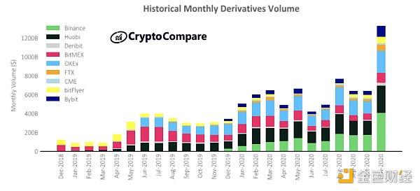 币世界-十张图了解2020年交易所现状