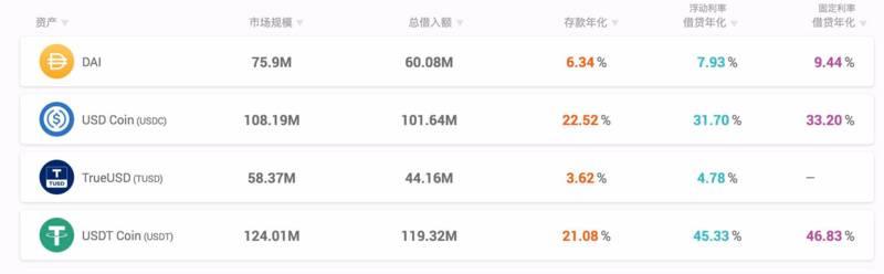 """DeFi蓝筹股""数据一览:Uniswap日交易量破10亿美元,YFI锁仓量下滑明显"