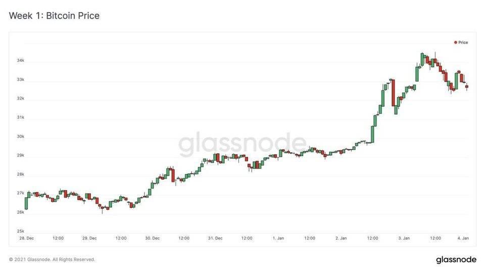 Glassnode 数据洞察丨 比特币「流动性危机」持续,散户买入兴趣增长