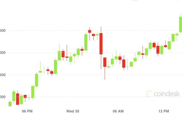 市场总结:比特币接近2.9万美元,而以太期权交易员进行长期押注