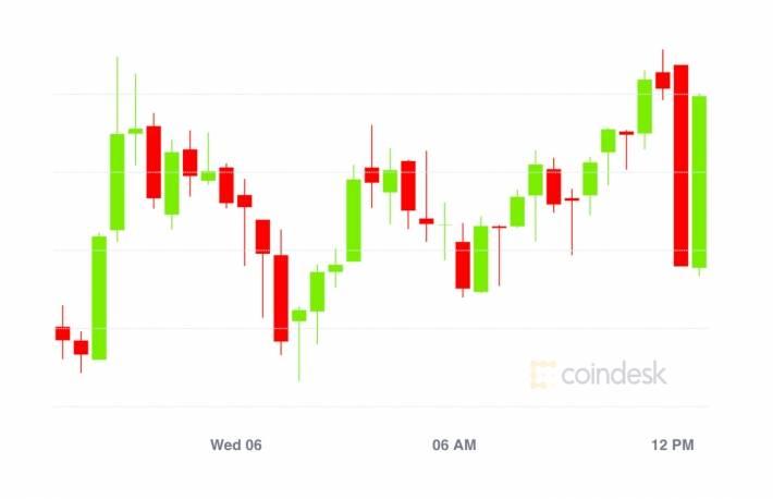 市场总结:比特币价格突破361万美元,而交易员则争相购买以太币