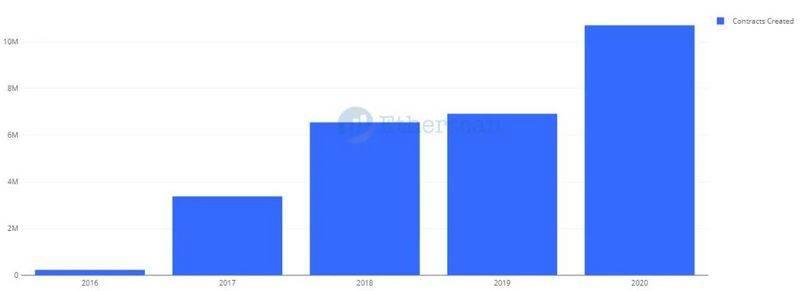 以太坊2020:N倍增长