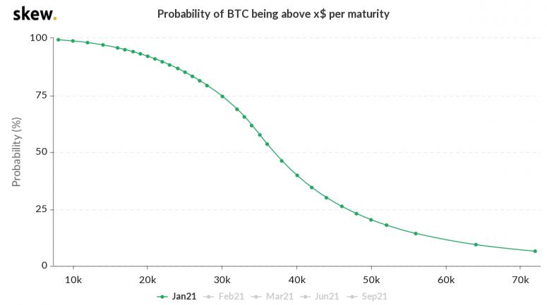 比特币反弹,期权市场预计月底有20%的可能性达到5万美元