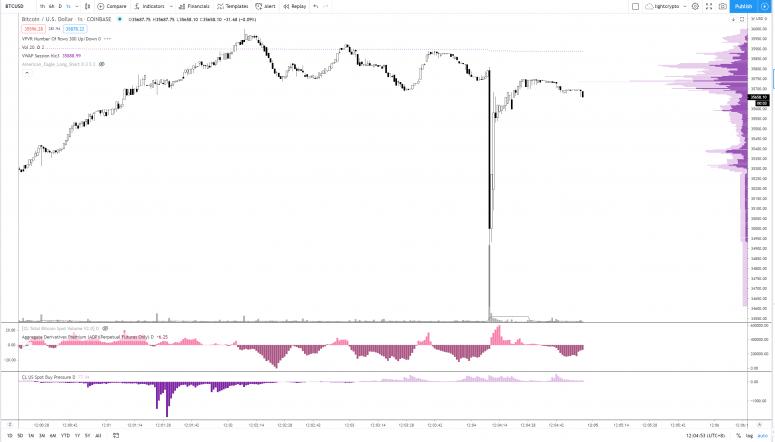 由于矿商抛售库存,现货市场恐慌,比特币暴跌