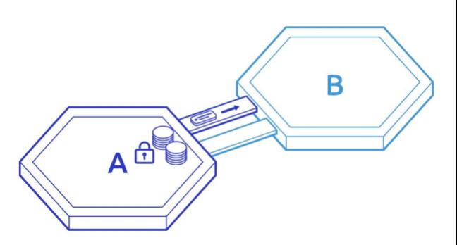 技术 | Cosmos跨链协议IBC的来龙去脉