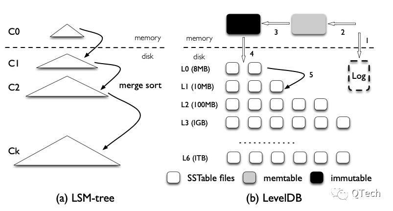 技术 | 链上账本数据写入慢?试试LSM