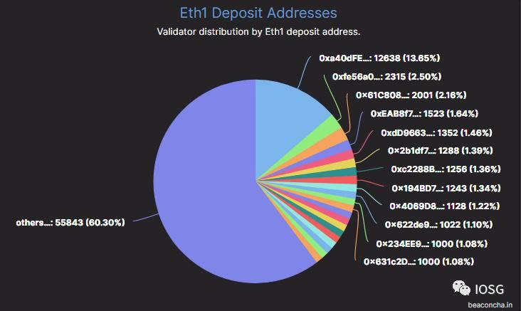 币世界-以太坊2.0质押会对DeFi锁仓收益产生威胁吗?