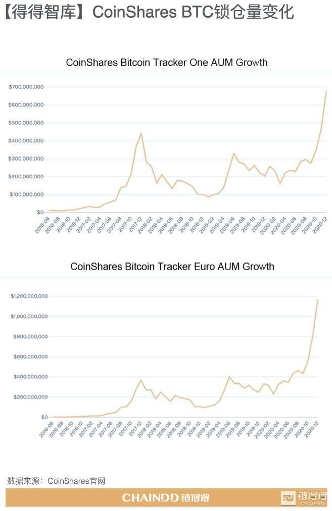 加密货币市场