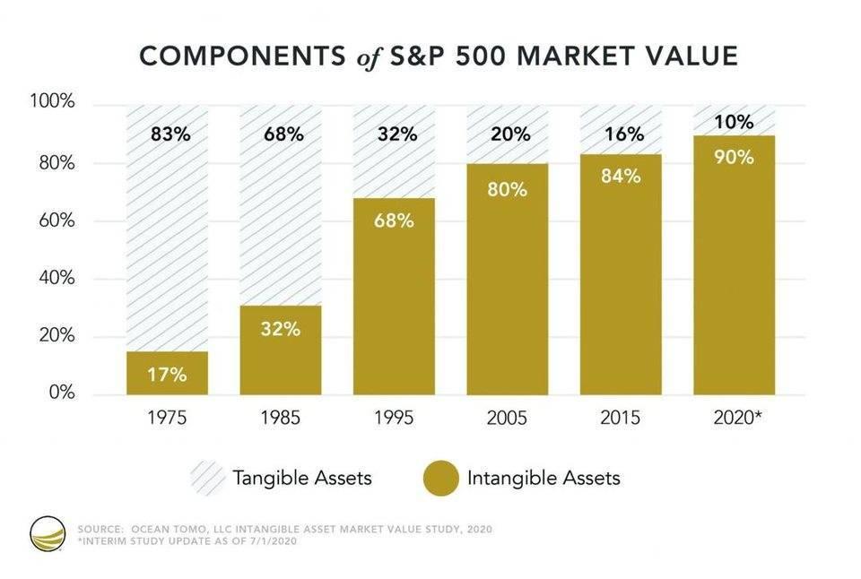 Messari:NFT如何激活长尾无形资产价值?