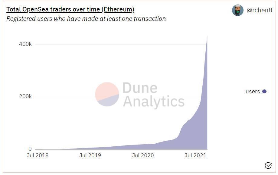 五个维度分析OpenSea市场表现,NFT开始退潮了吗?